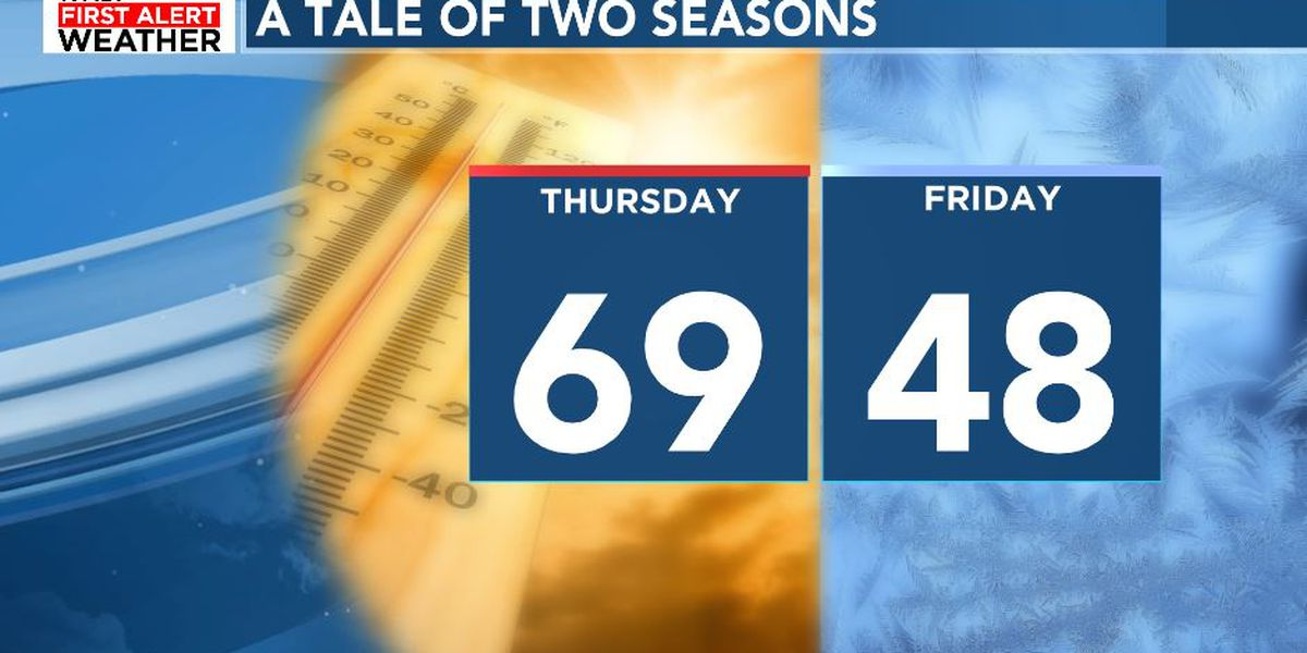 FIRST ALERT: One more warm day