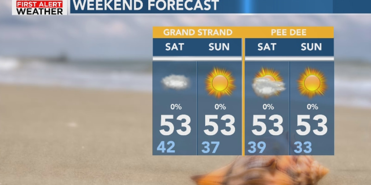 FIRST ALERT: Cooler weekend ahead, looking towards more warmth