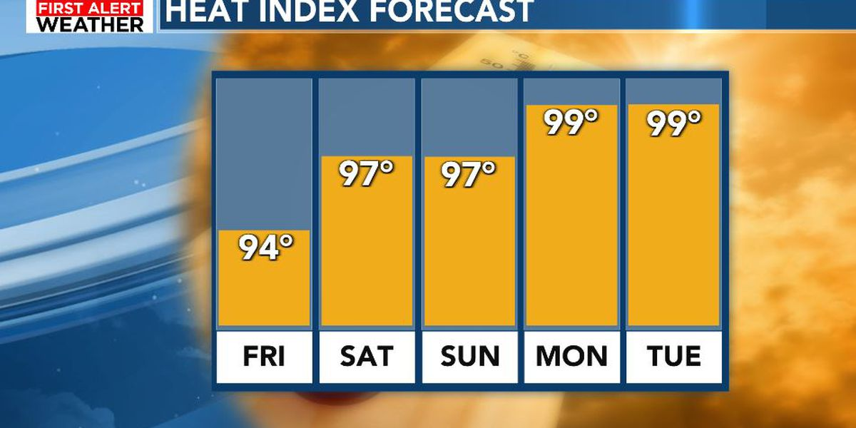 FIRST ALERT: Hot and hazy through the weekend