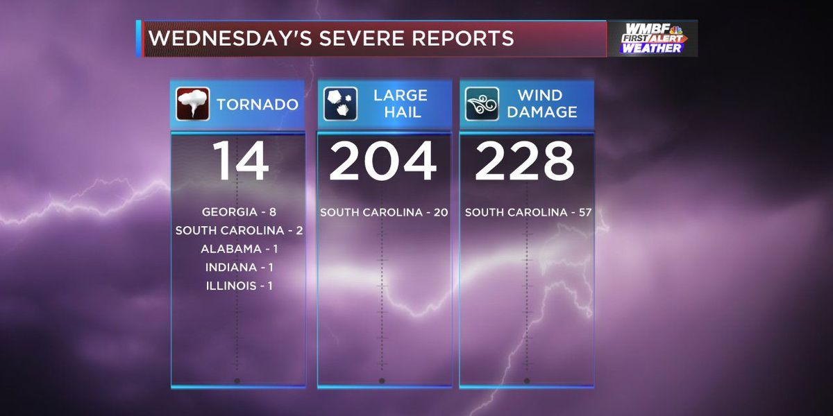FIRST ALERT: Preliminary severe weather count