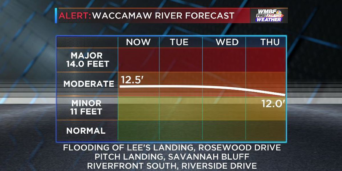 All area rivers fall below flood stage this week