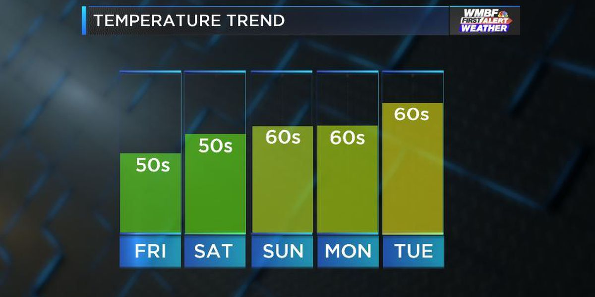 FIRST ALERT: Temperatures are going up heading into the weekend