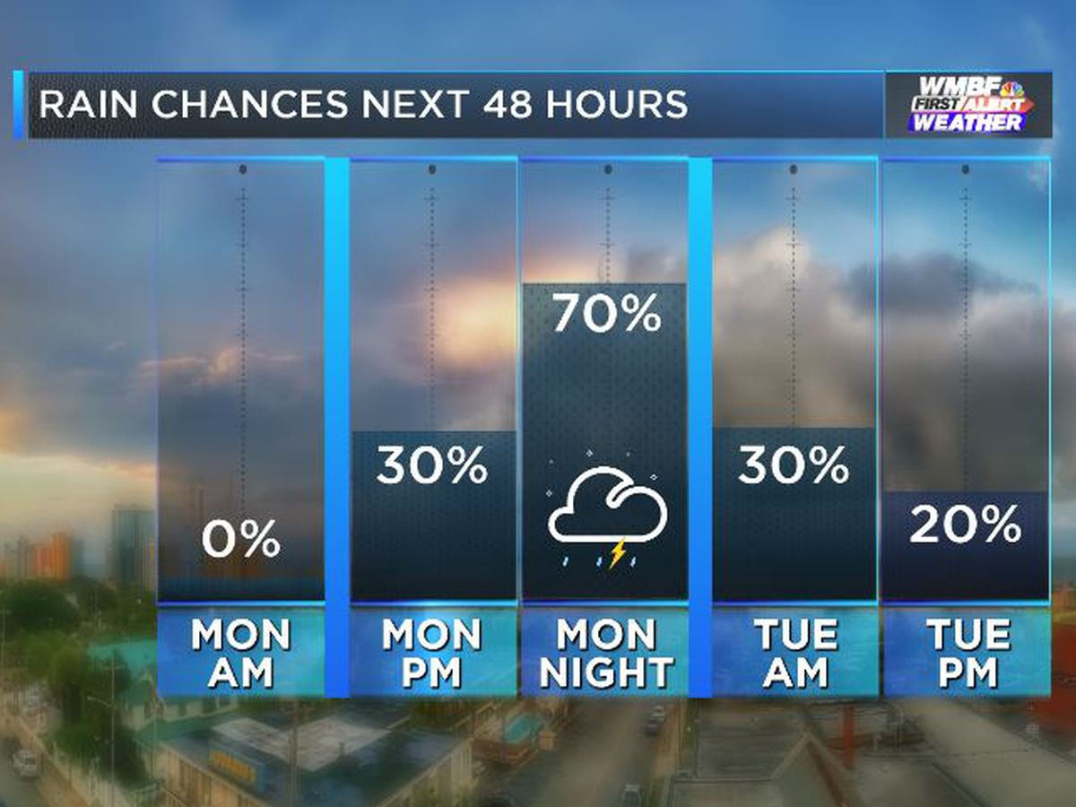 FIRST ALERT: Increasing clouds tonight, increasing rain chances Monday