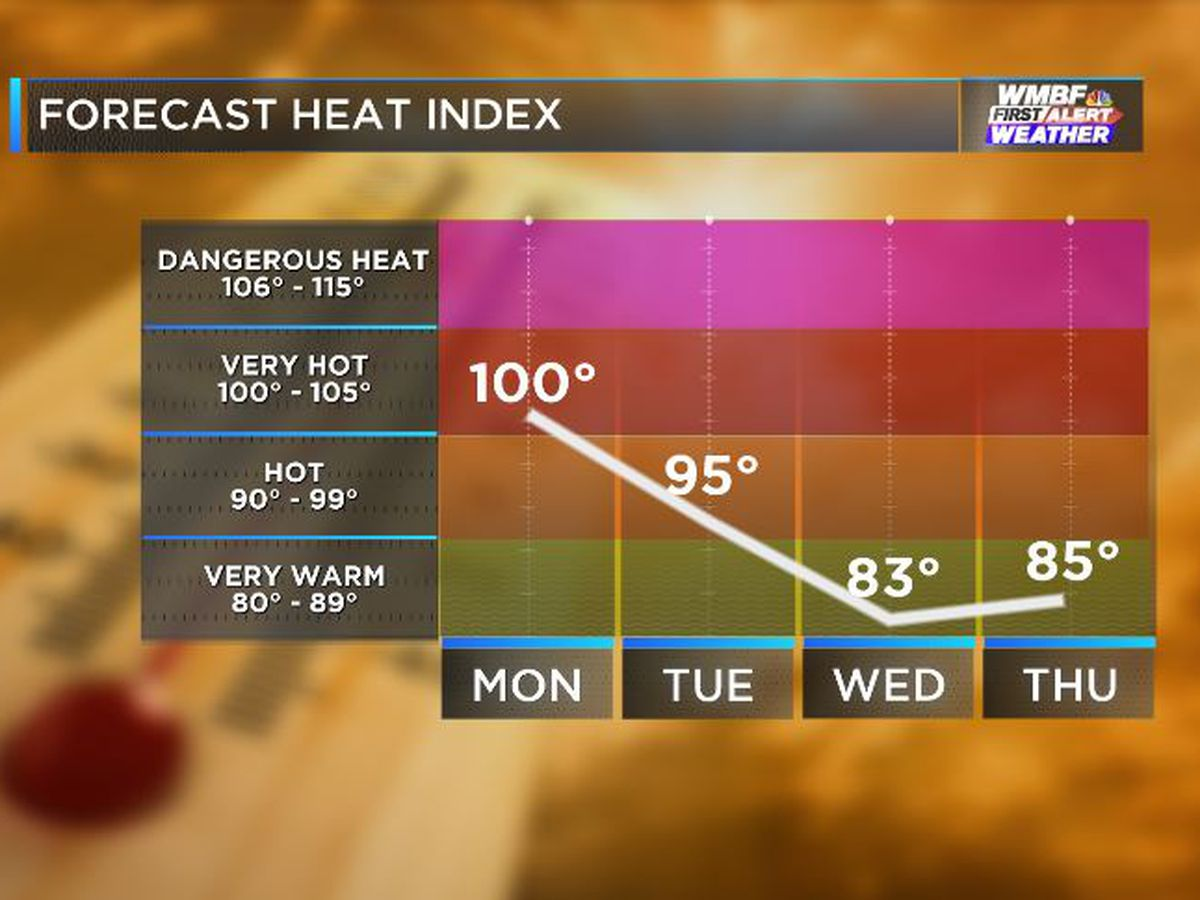 FIRST ALERT: One more day of 100° heat index before relief midweek