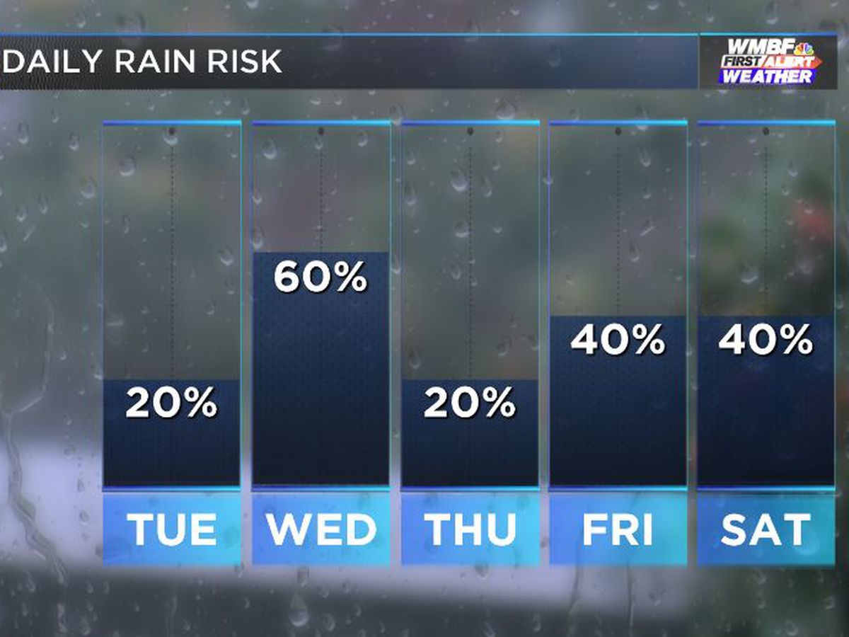 FIRST ALERT: Up and down rain chances, temperatures this week