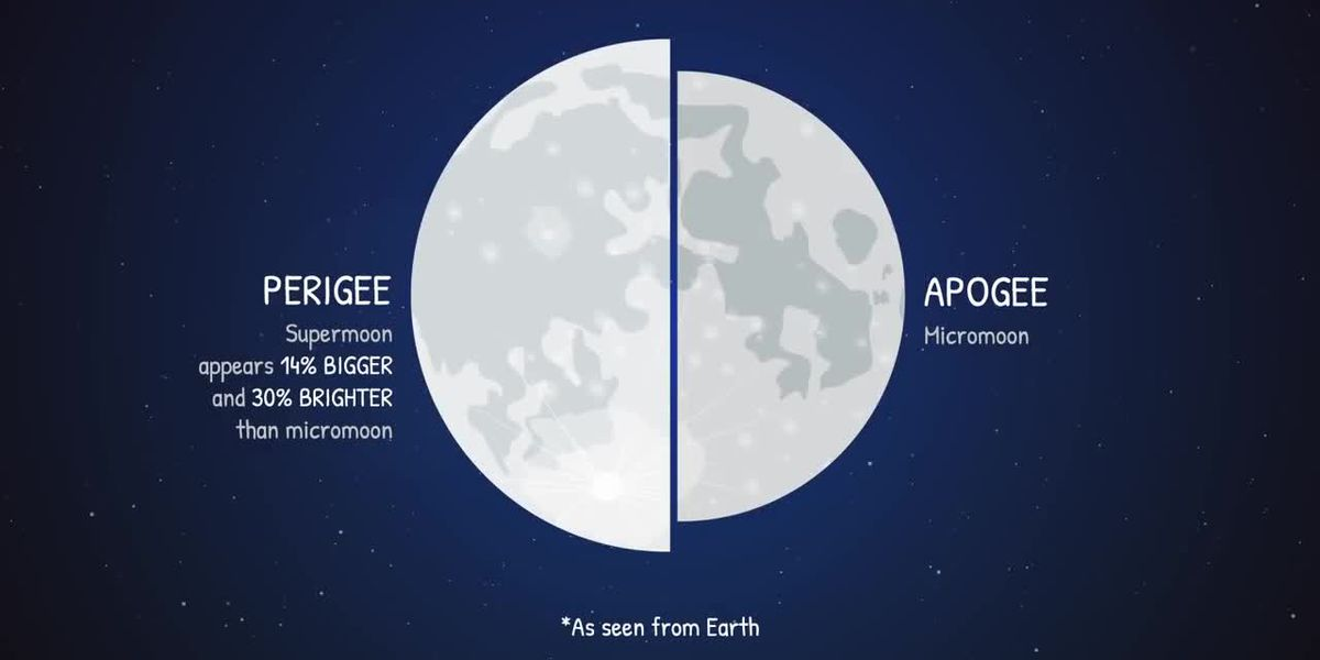 The super snow moon is the biggest supermoon of the year