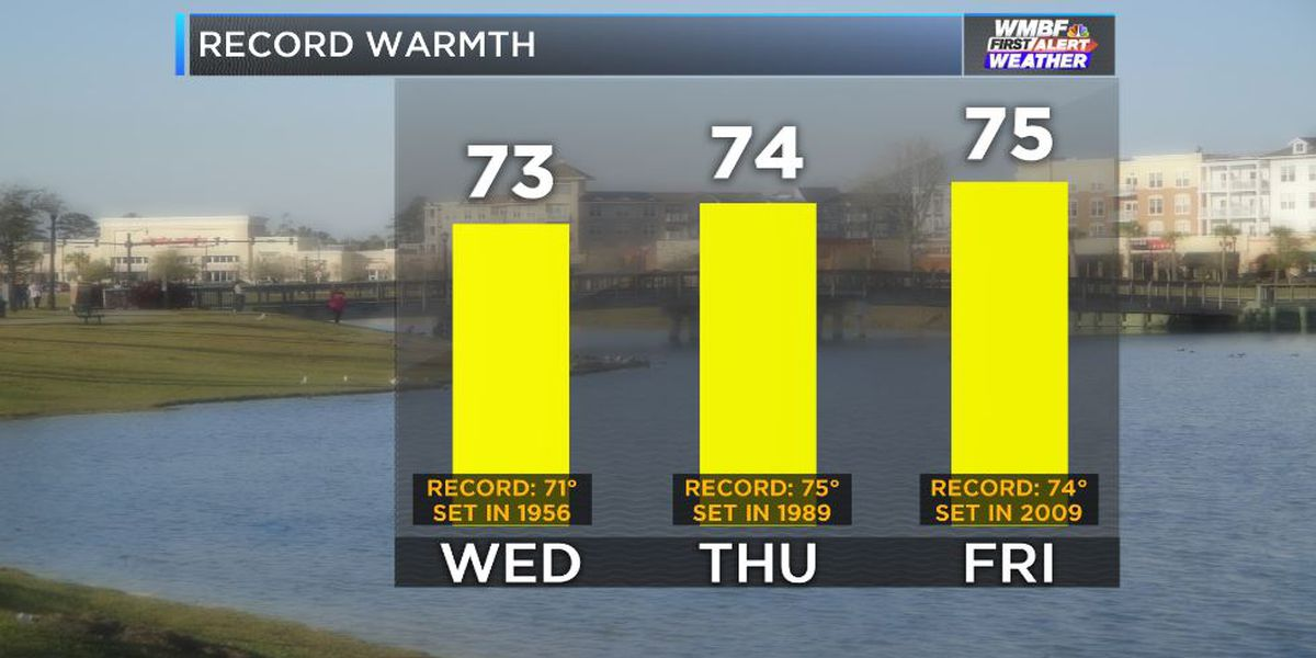FIRST ALERT: Record warmth to finish the work week