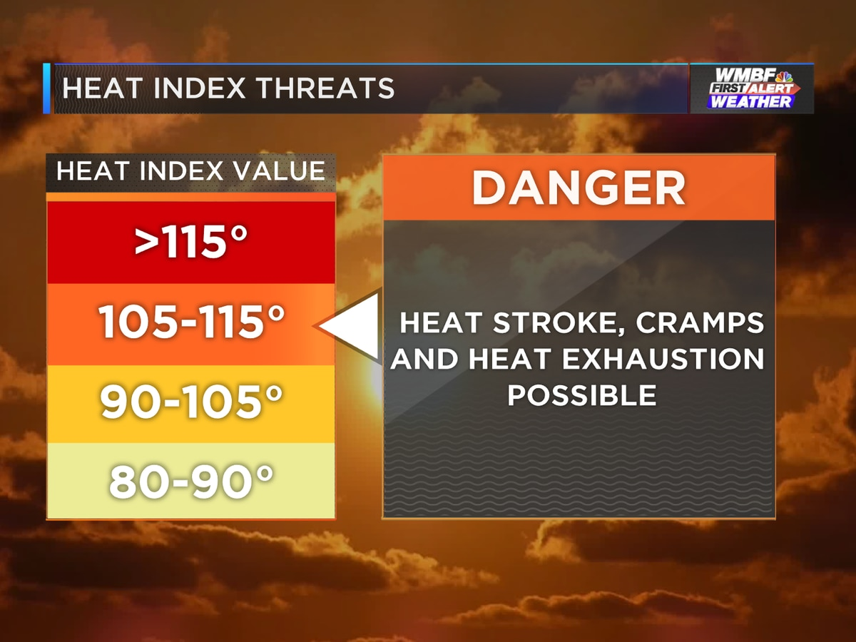 First Alert: Feeling like 105-110° for the 4th consecutive day