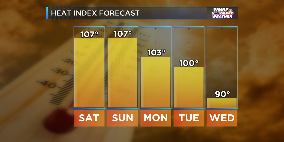 Oppressive heat, humidity continue through the weekend