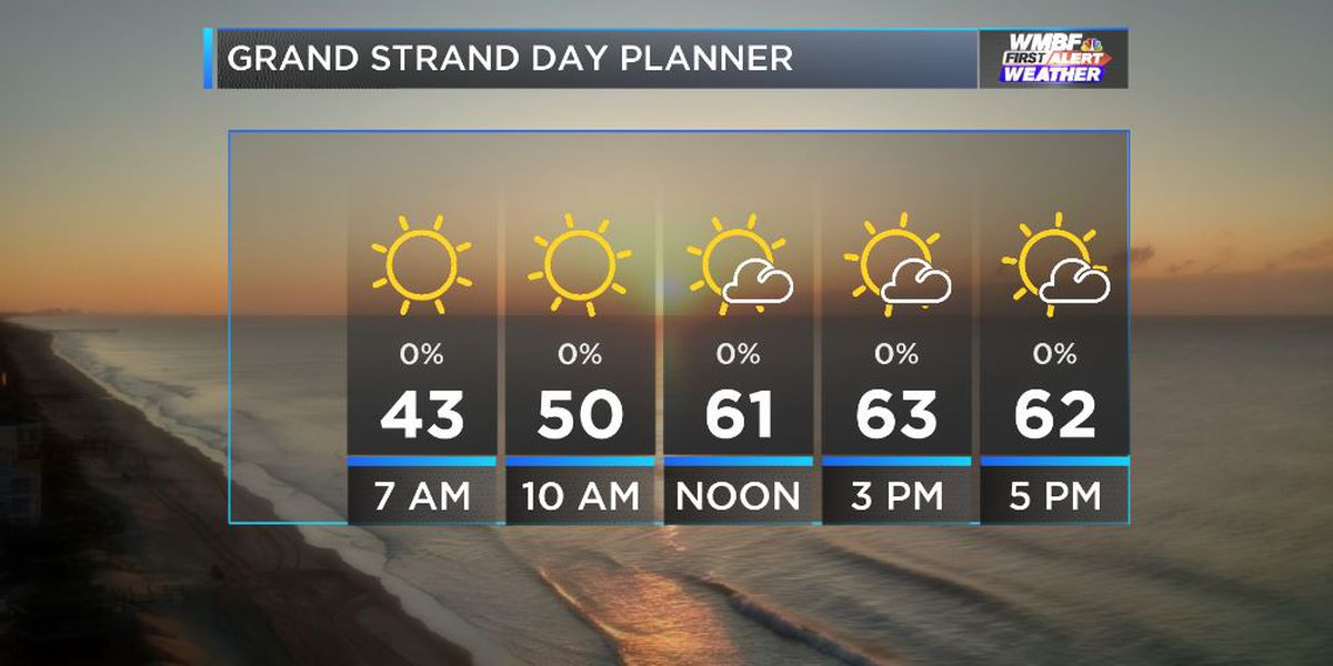 FIRST ALERT: Late week warm-up, slight chance of pollen relief