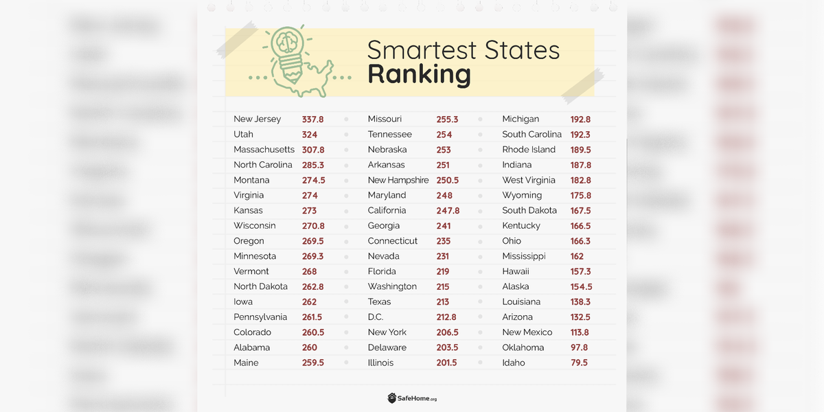 Study suggests North Carolina is 4th smartest state in the United States