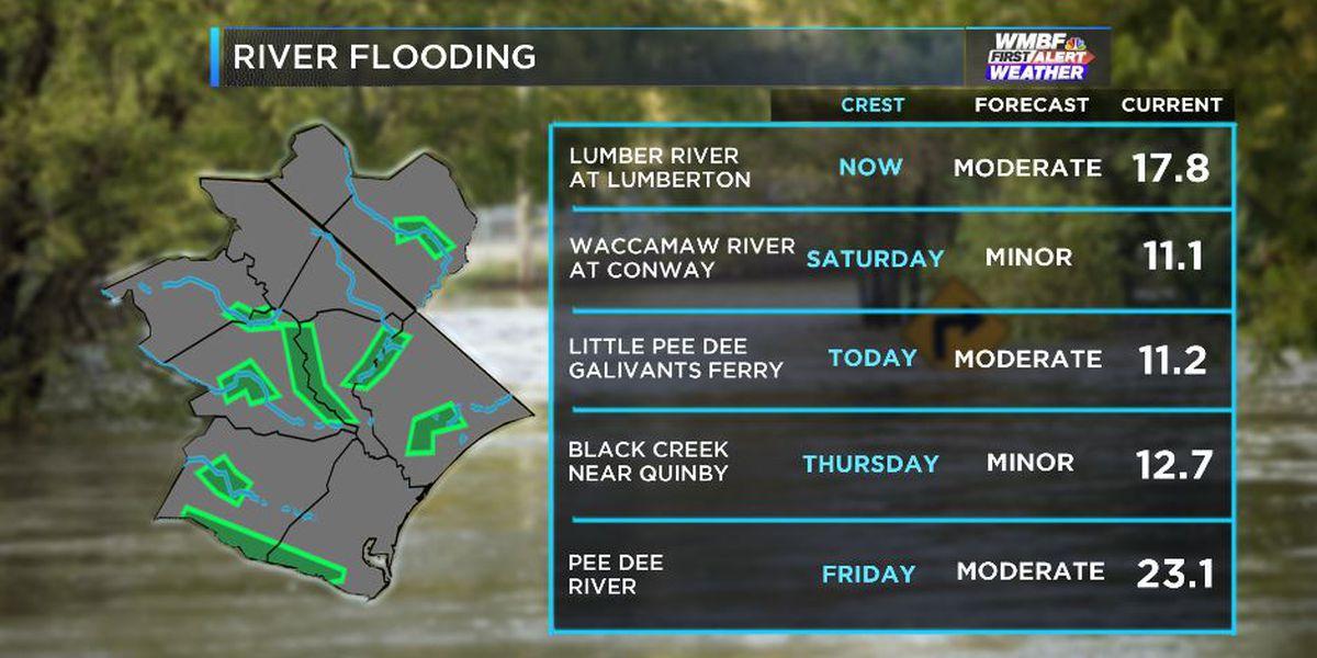 FIRST ALERT: Rivers running high ahead of next big rain-maker