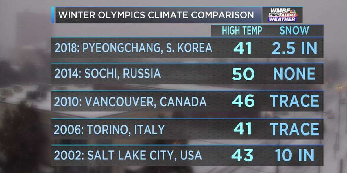 Comparing Climates of the Winter Olympics