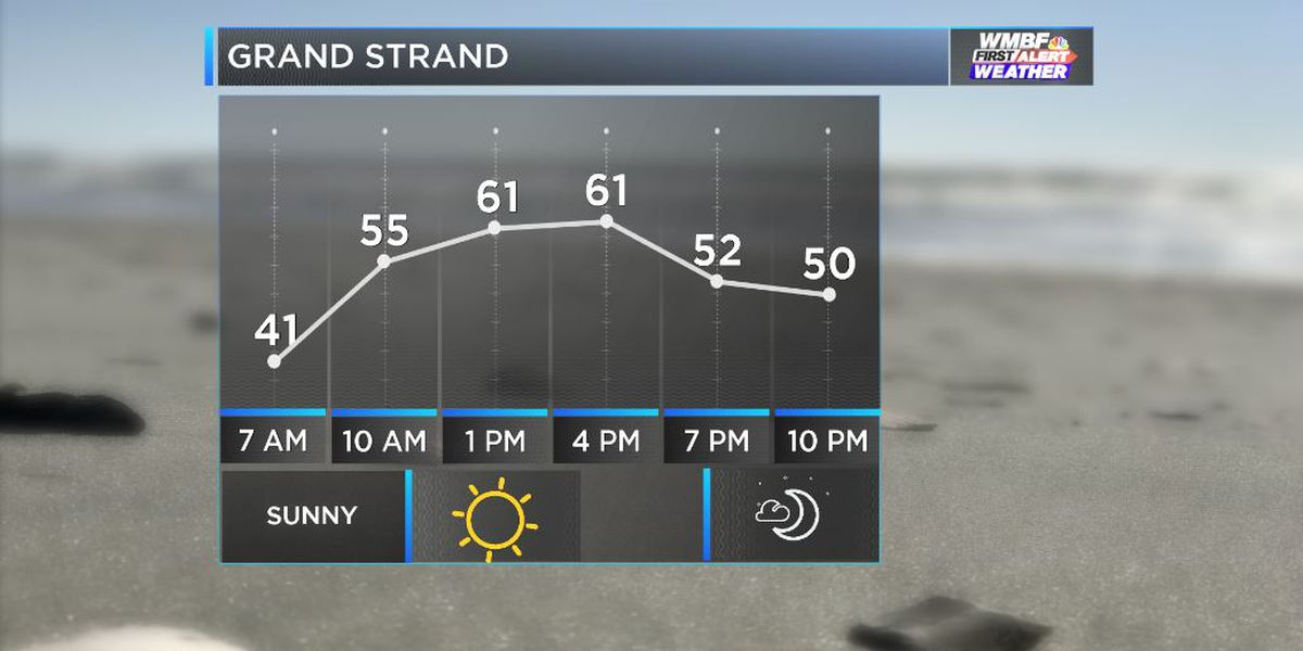 FIRST ALERT: Bright and cool today, tranquil Thanksgiving ahead