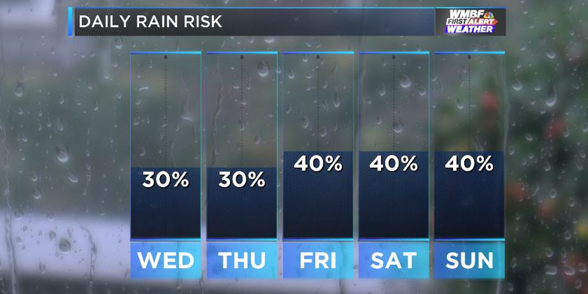 FIRST ALERT: Brief break from humidity followed by rising rain chances