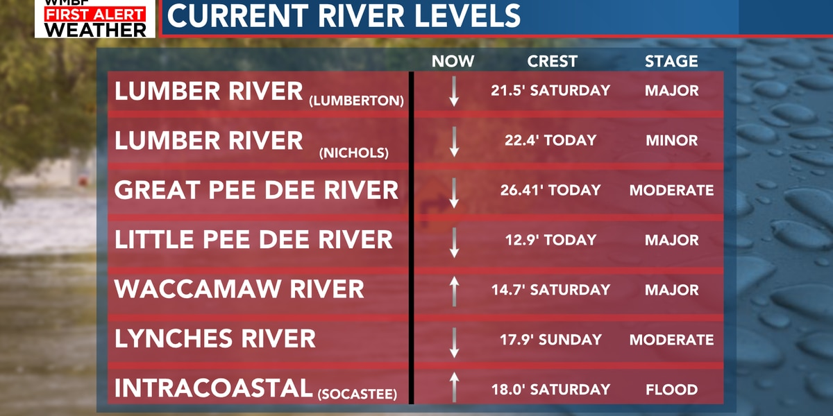 FIRST ALERT: River levels rising, flooding worsens along Waccamaw, Intracoastal
