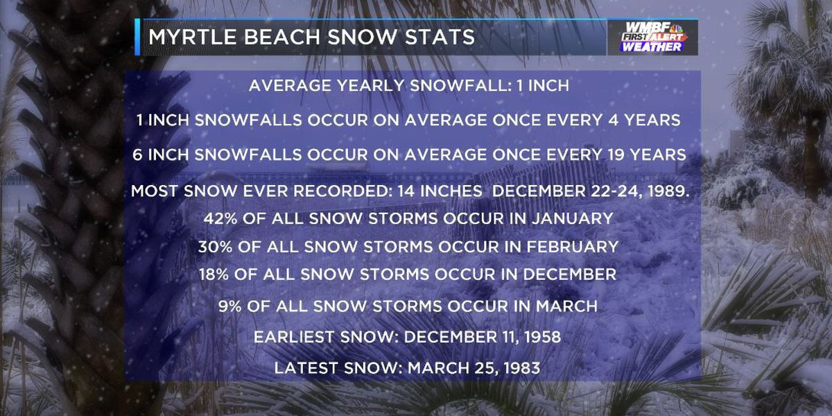 FIRST ALERT: Winter begins today, check out local snow stats
