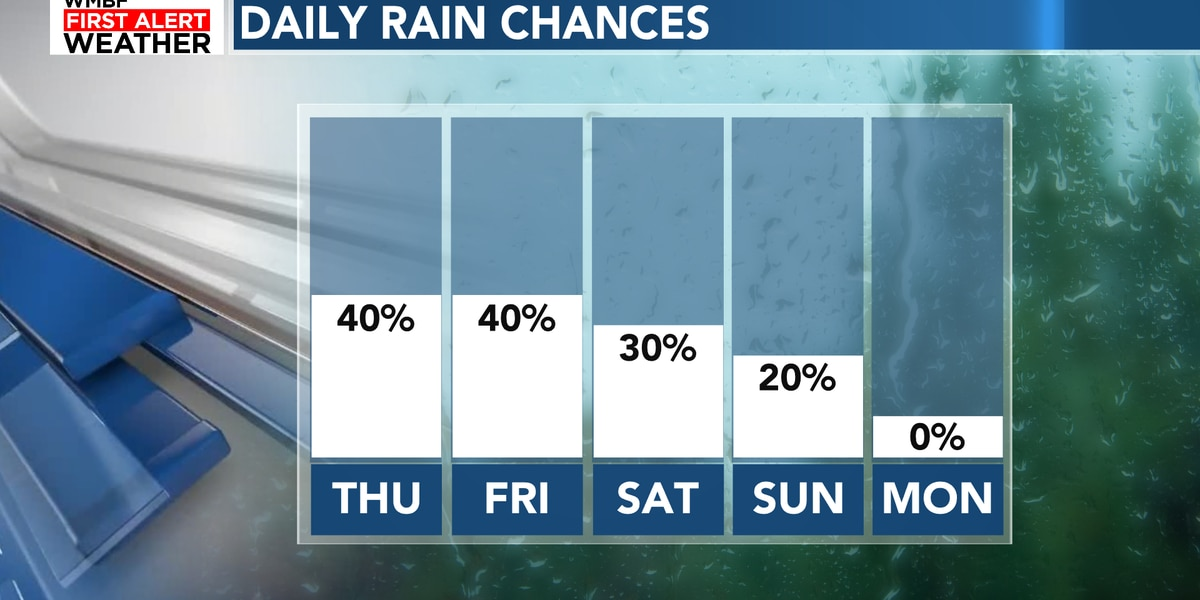 FIRST ALERT: Rinse and repeat forecast continues