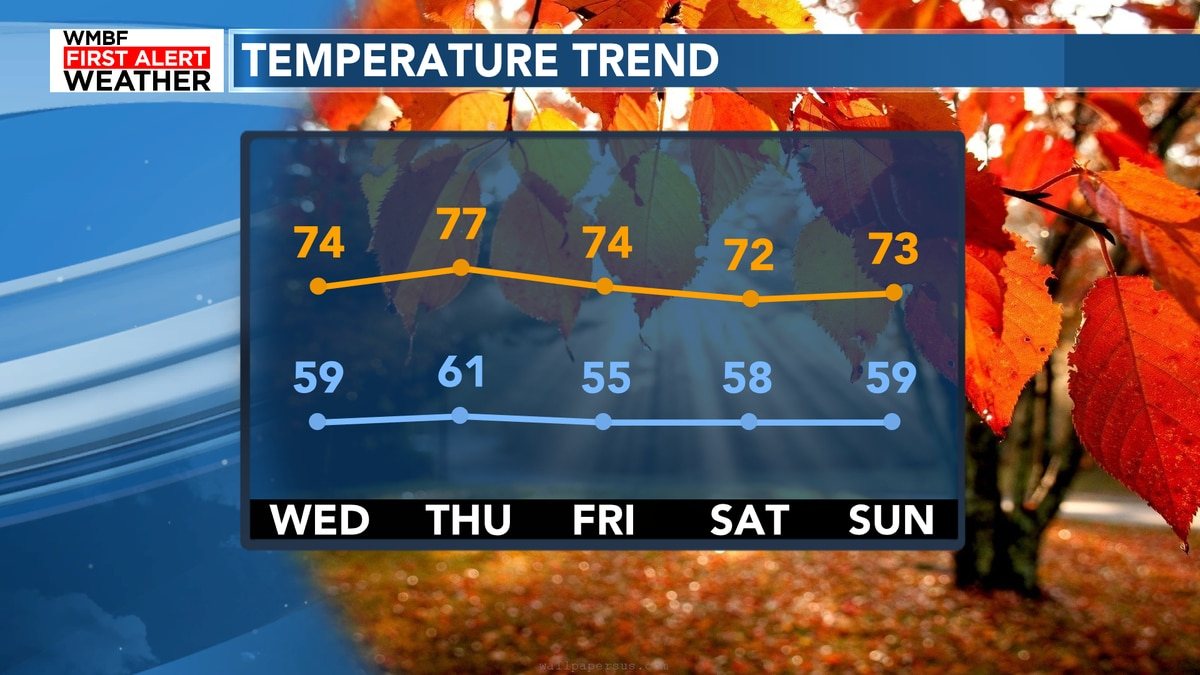 FIRST ALERT: Cooler temperatures provide fall weather pattern