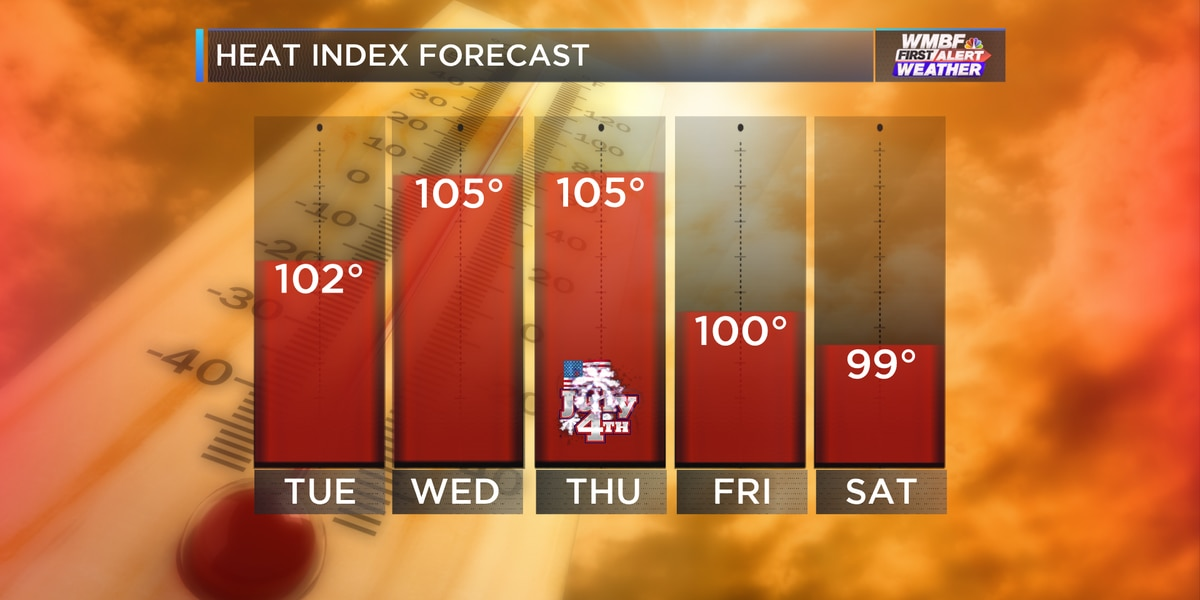 First Alert: Humidity continues along with daily storm chances