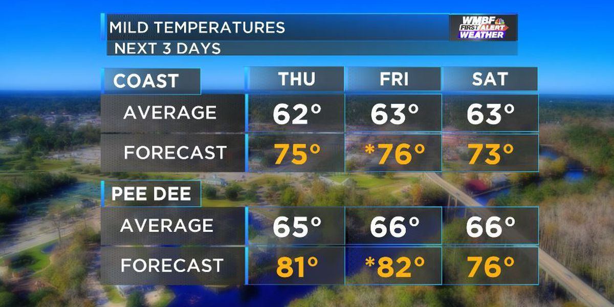 FIRST ALERT FORECAST: First 80s of the year today for some