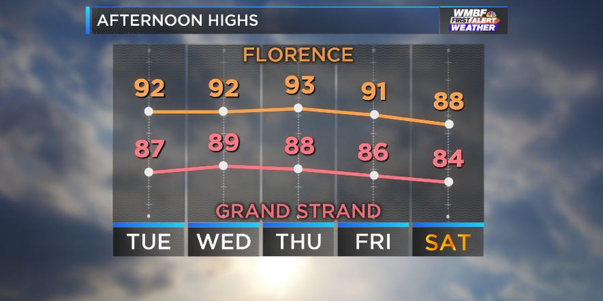 FIRST ALERT: Late summer heat and humidity continue this week