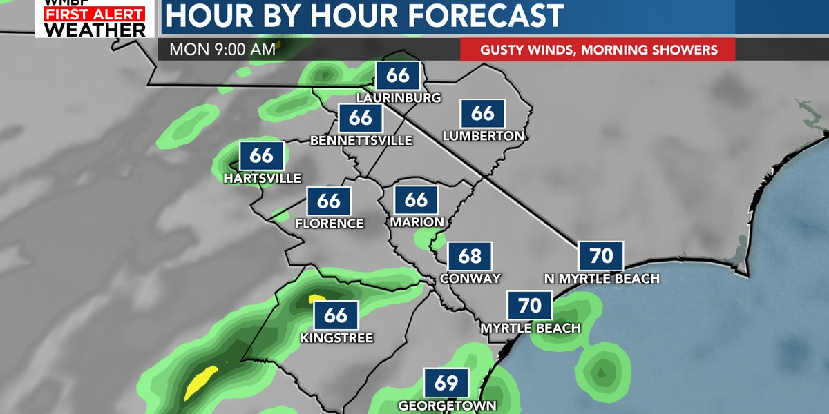 FIRST ALERT: Scattered showers early, gusty winds Monday
