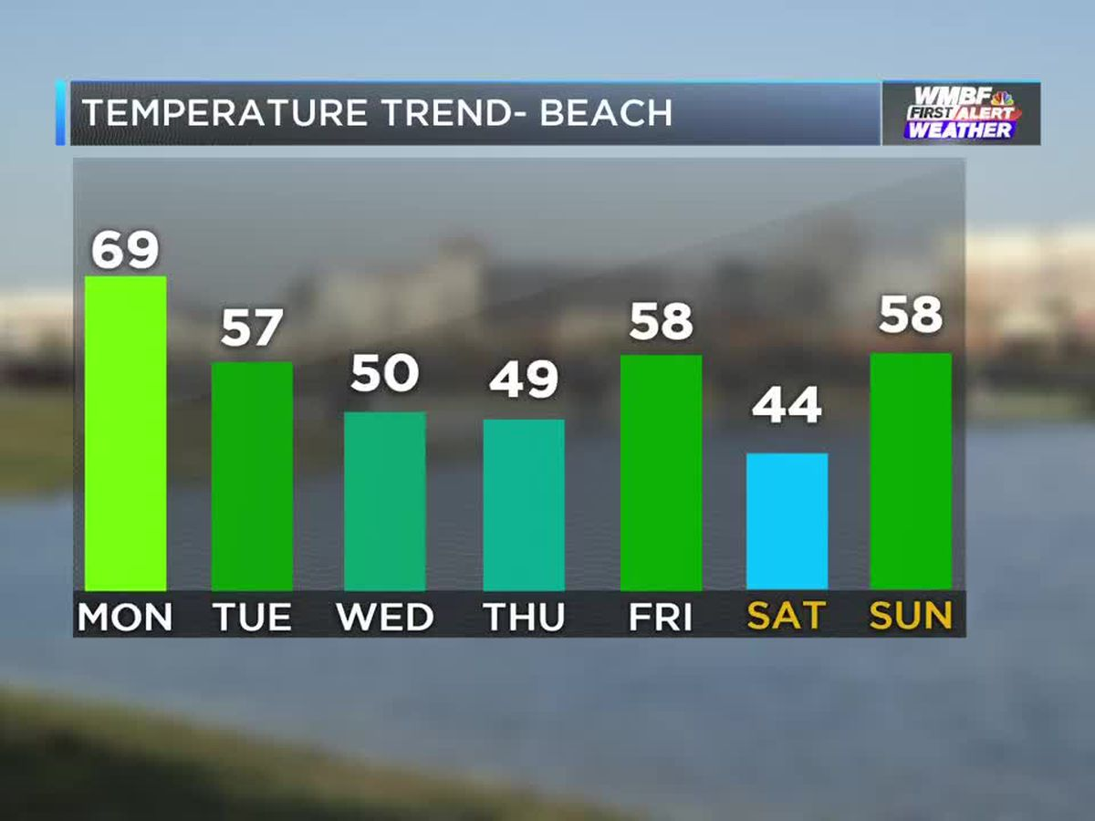 FIRST ALERT: Soggy and mild turning dry and chilly