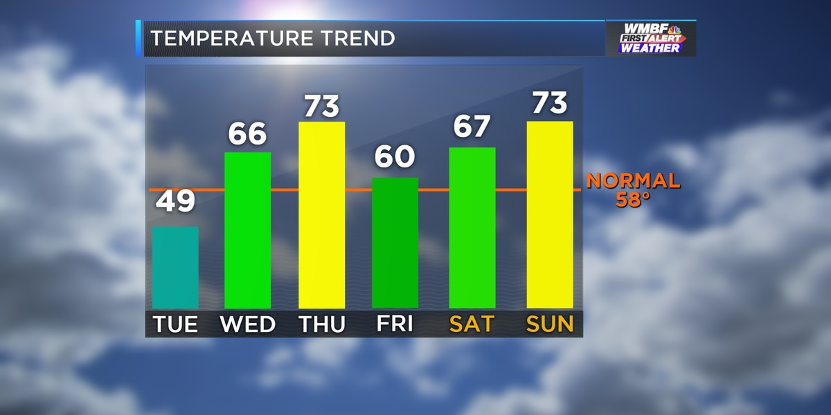 Rain chances, up-and-down temperatures this week