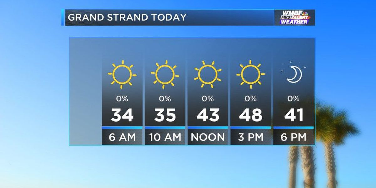 WMBF FIRST ALERT FORECAST: Clear and cold today with changeable weather coming