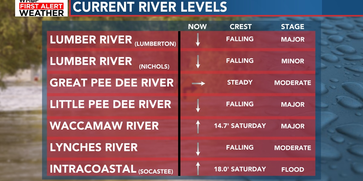 FIRST ALERT: Waccamaw River continues to slowly rise