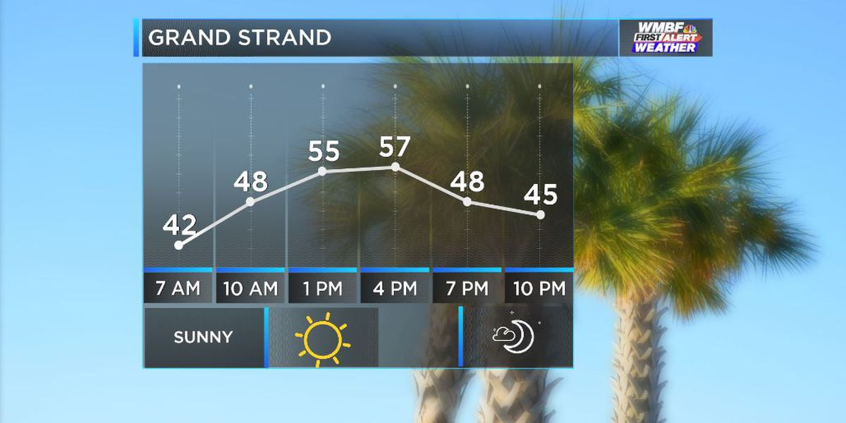 FIRST ALERT: Sunshine finally returns and sticks around