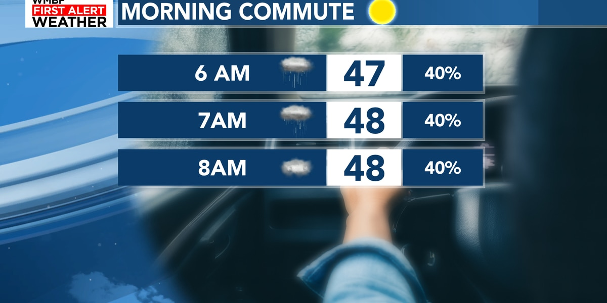 FIRST ALERT: Showers expected for the morning commute, cloudy start to the week