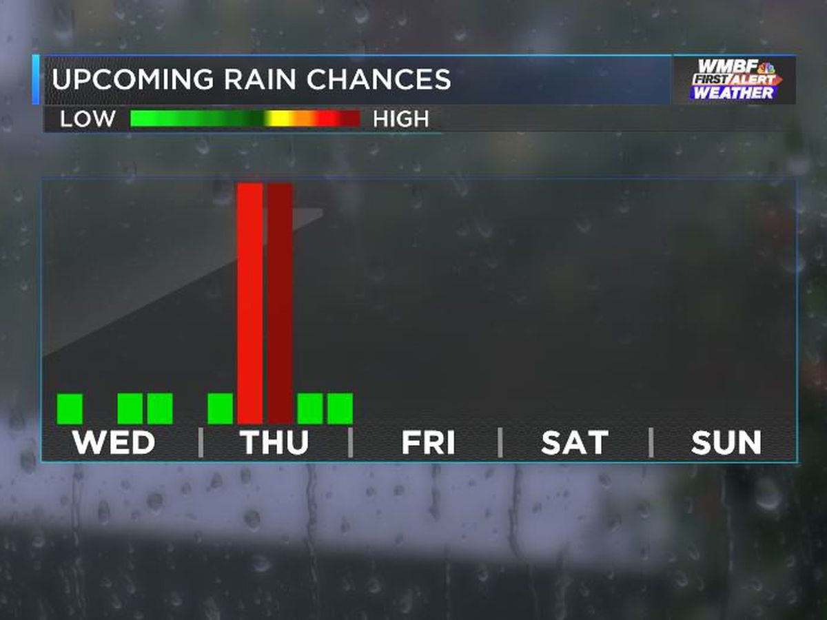 FIRST ALERT: Rain at times through Thursday