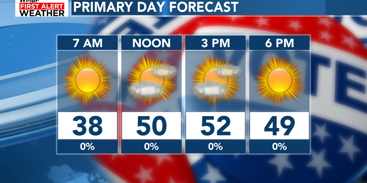 FIRST ALERT: Cold mornings and plenty of sunshine, rain chances return next week
