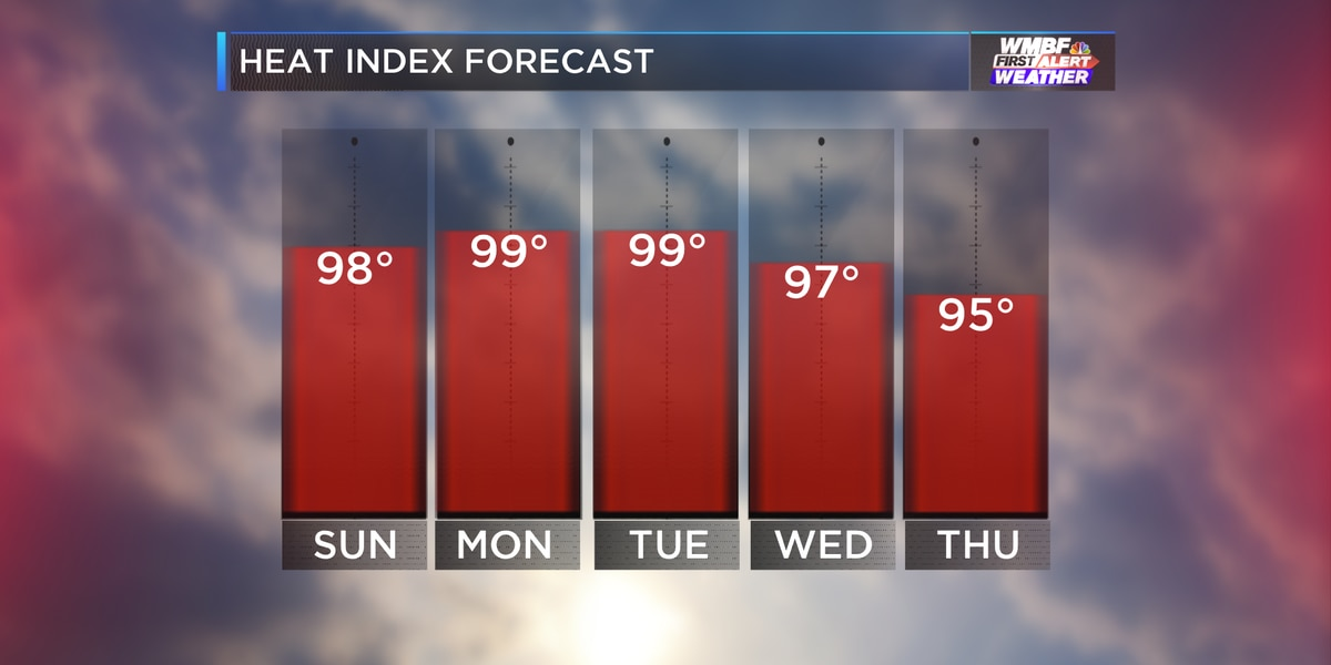 FIRST ALERT: Summer stretch of heat and humidity stays put