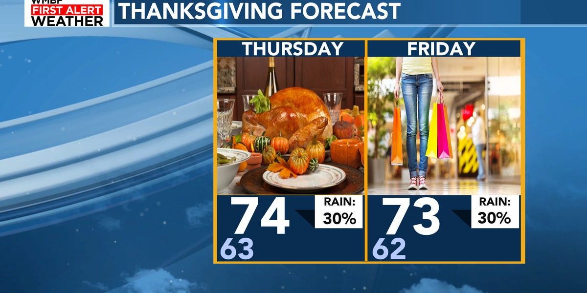 FIRST ALERT: Unseasonably warm Thanksgiving, more rain chances arrive