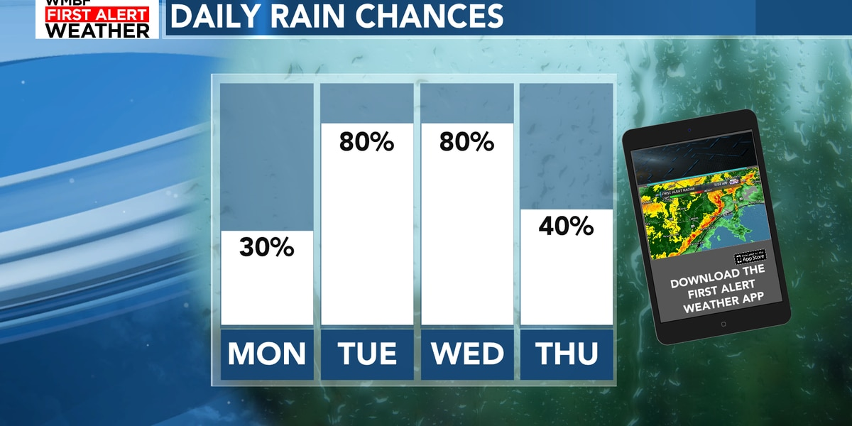FIRST ALERT: Rain chances quickly increase this week