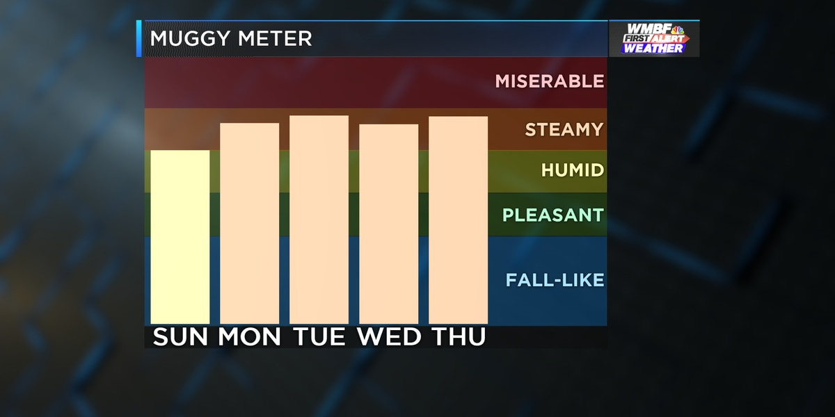 FIRST ALERT: Heat index climbs, as summer humidity seeps in