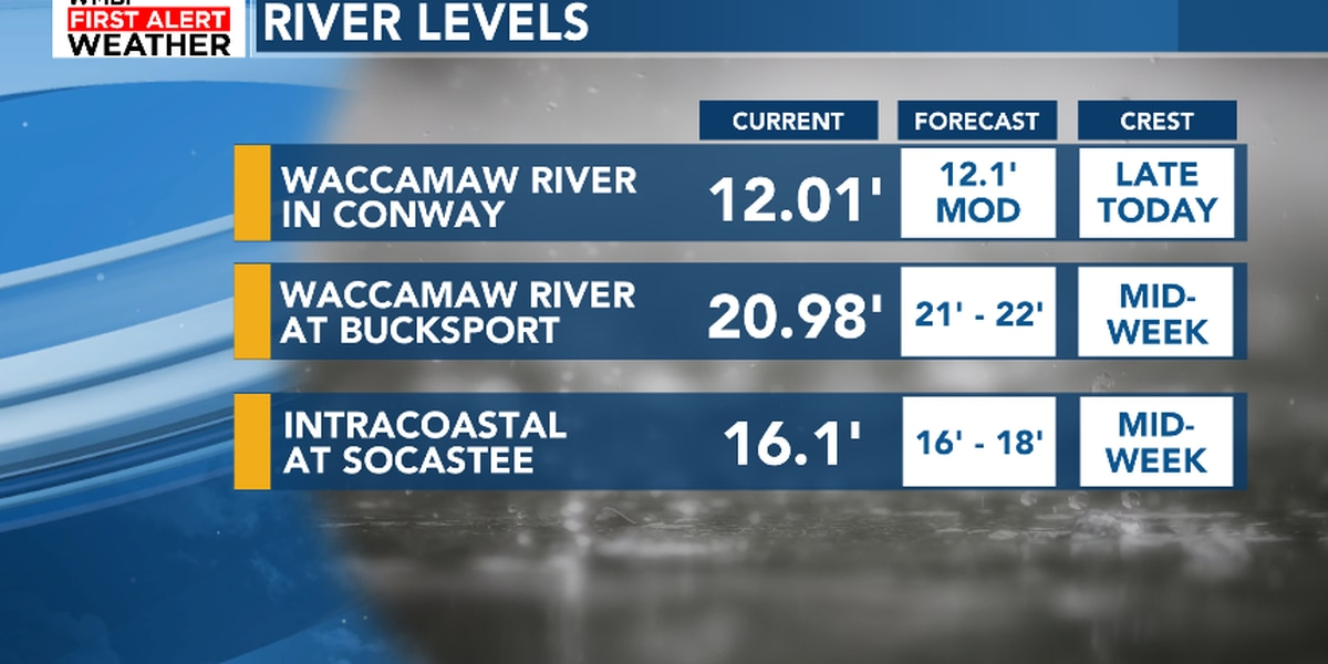 FIRST ALERT: Waccamaw now in moderate flood stage, keeping an eye on the Intracoastal