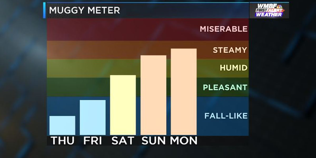 FIRST ALERT: Lower humidity, pleasant finish to the week