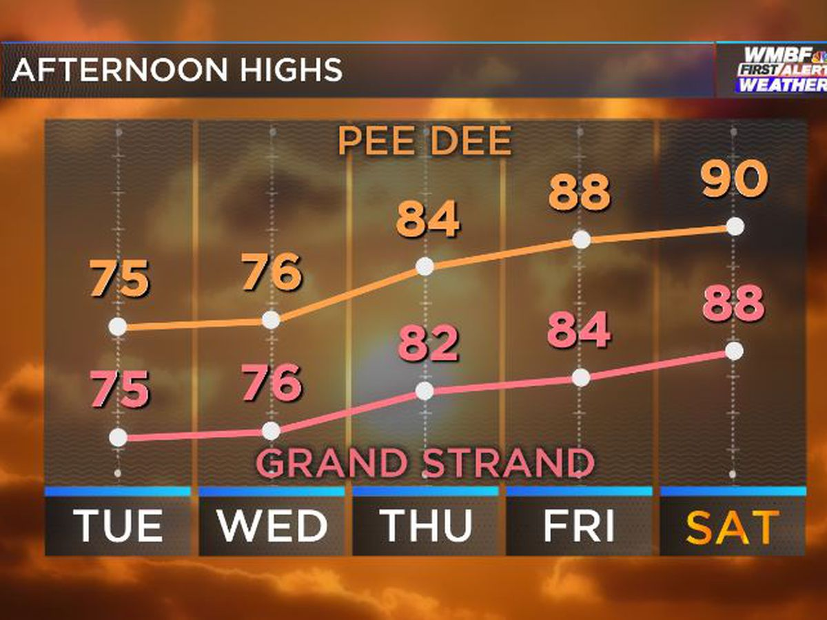 First Alert: Bright, cool and low humidity