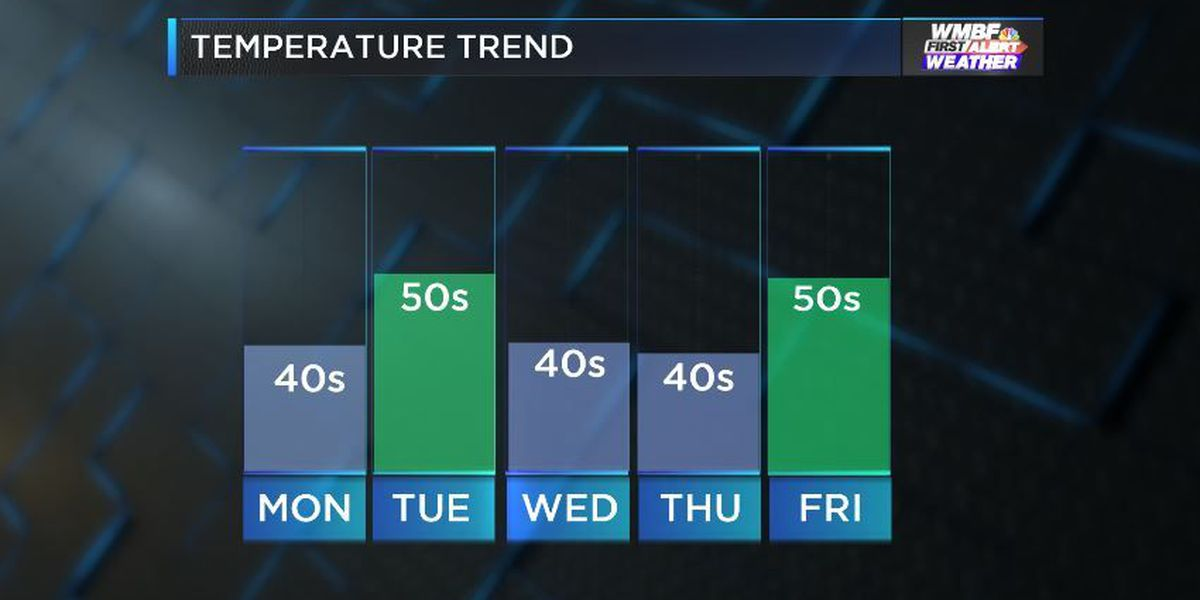 WEEKEND WEATHER: Temperatures and Wind chills stay low the next couple days