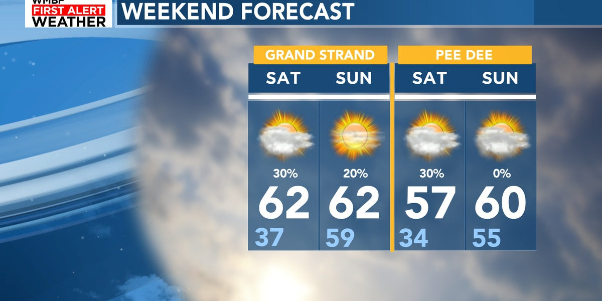 Weekend Events: Mild with a few rain chances Saturday night
