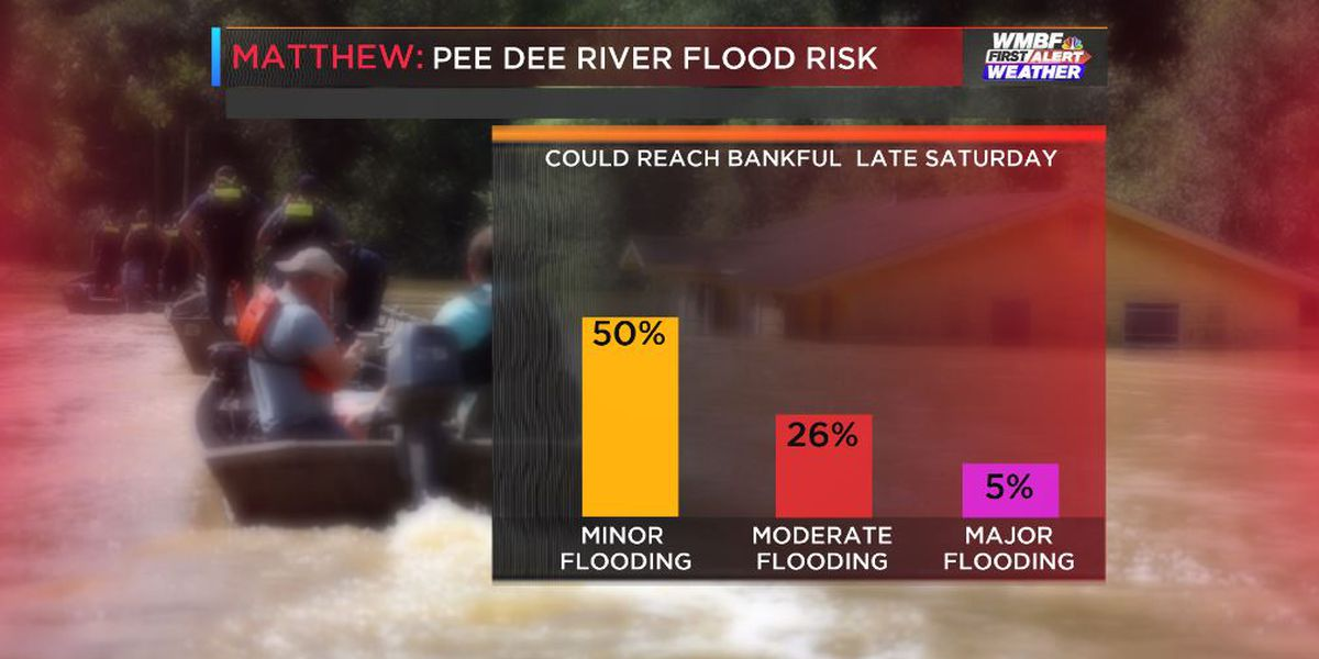 River flooding and the latest rainfall forecasts