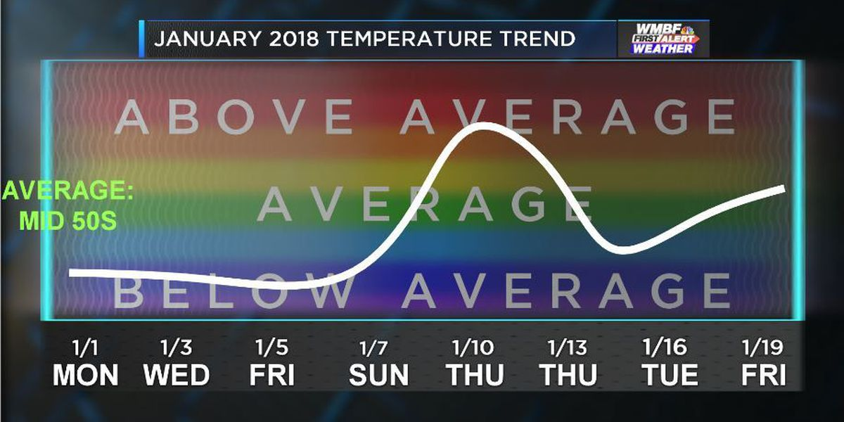 """LOOK BACK: January 2018's crazy temperature ride so far, and a return to """"normal"""" soon"""