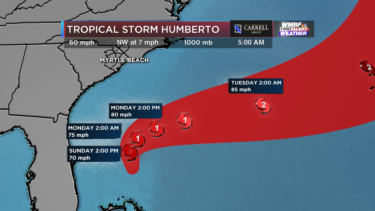 FIRST ALERT: Humberto expected to become hurricane, track still remains to the southeast