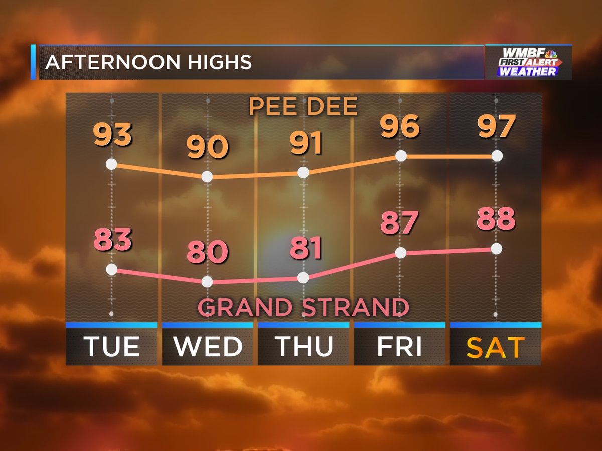 First Alert: Sunshine continues, high humidity returns this weekend
