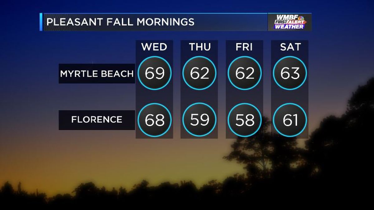 FIRST ALERT: First real taste of fall moving in