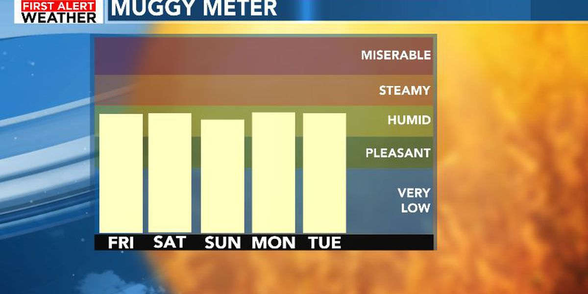 FIRST ALERT: Mild and muggy weather continues
